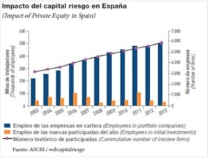 Impacto del Capital Riesgo en España
