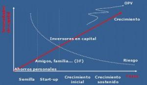 Fases Inversión