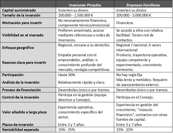 ECING Financiación III Cuadro 1