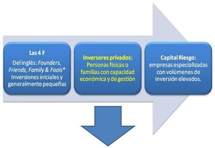 ECING Financiación III Cuadro 3